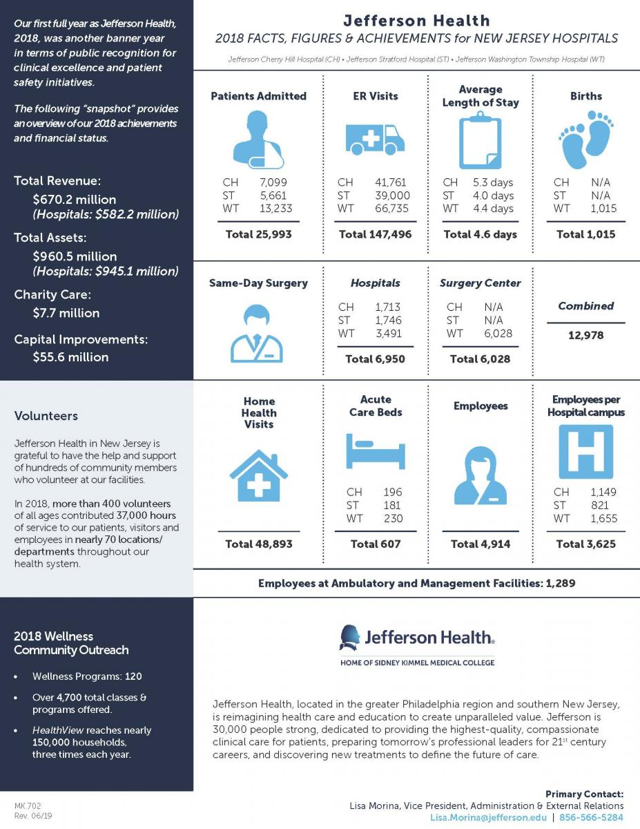 Facts & Figures   Jefferson Health New Jersey
